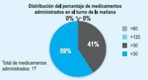 Medicamentos administrados por Enfermería en el turno de la mañana