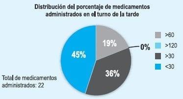 Medicamentos administrados por Enfermería en el turno de la tarde