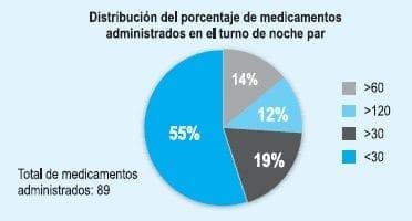 Medicamentos administrados por Enfermería en el turno de la noche par