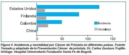 Incidencia y mortalidad por cáncer de próstata en diferentes paises