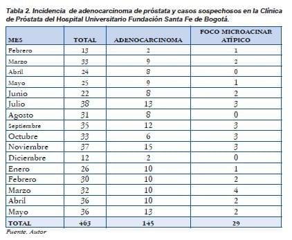 Incidencia adenocarcinoma de prostata