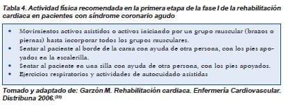 Actividad física recomendada en la primera etapa de la rehabilitación cardíaca