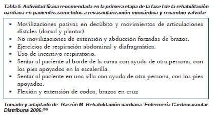 Actividad física recomendada en la primera etapa I  de rehabilitación cardíaca