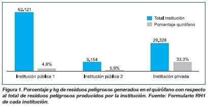 Porcentaje y kg de residuos peligrosos en el quirofano