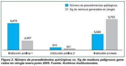 Numero de procedimientos quirurgicos vs kg de residuos peligrosos