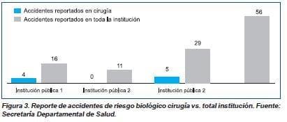 Reportes de riesgo biológico cirugía vs total institución