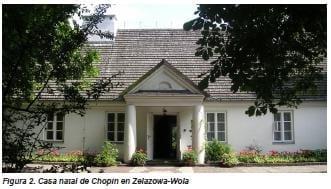 Casa natal de Chopin