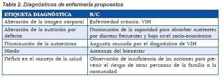 Diagnósticos de enfermerías propuestas