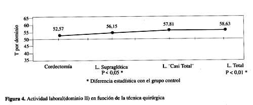 Pacientes con una laringectomía supraglótica y total