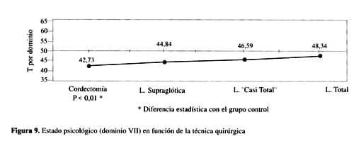 Pacientes con cordectomías