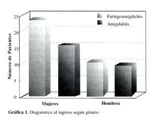 Diagnóstico de faringoamigdalitis