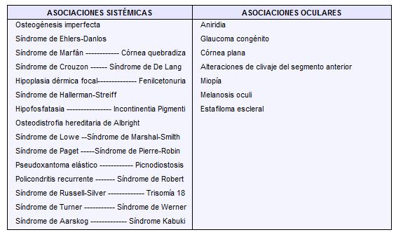 Enfermedades sistémicas y oculares asociadas con esclerótica azul