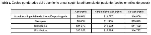 Costos tratamiento de medicamentos