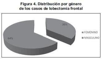 Lobectomía frontal según genero