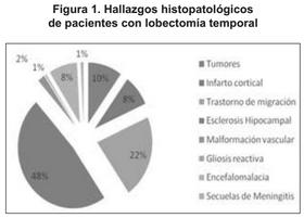 Histopatologicos con lobectomía temporal