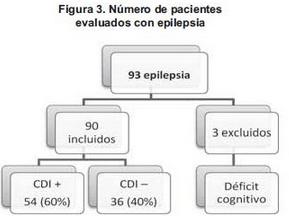 Número de pacientes con epilepsia