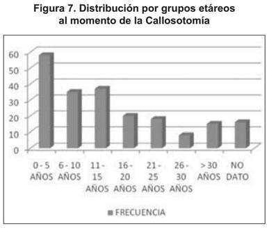 Grupo atáreos con callosotomÍa