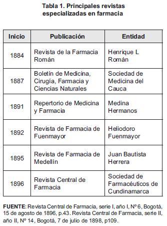 Principales revistas en farmacias