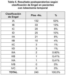 Postoperatorios lobectomía temporal