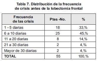 Crisis lobectomía frontal