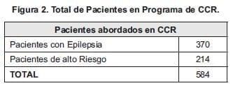 Pacientes en programa CCR