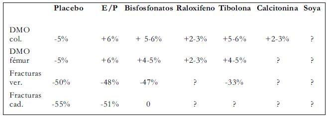 Raloxifeno Tiboloma Calcitonina