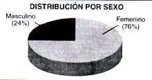 Distribución por sexo