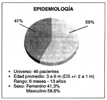 Epidemiología sexo masculino y femenino