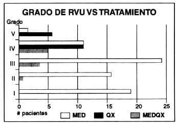Grado de RVU vs Tratamiento