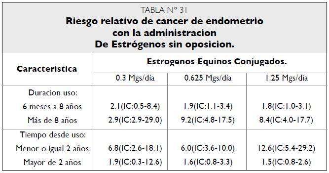 Riesgo relativo cáncer endometrio con estrógenos