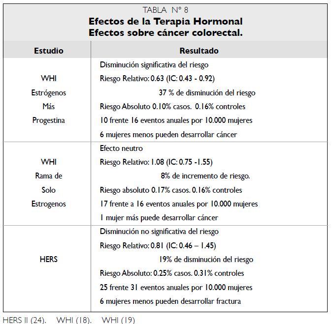 Efectos Terapia Hormonal sobre cáncer colorectal