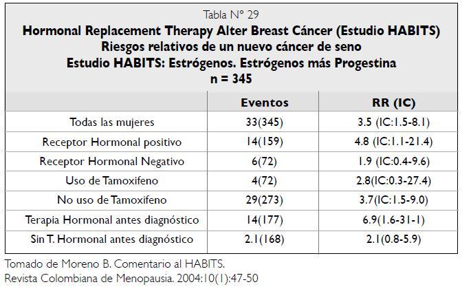 Riesgos relativos nuevo cáncer de seno - Estudio HABITS