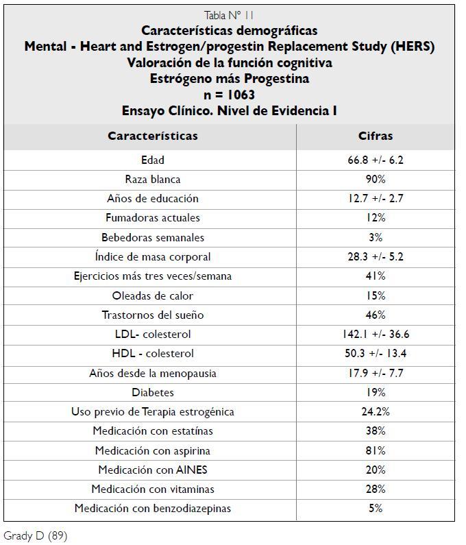 Características demográficas Estudio Estrógeno/progestina HERS