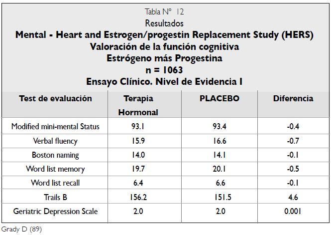 Resultados Mentales Estudio HERS - Terapia hormonal