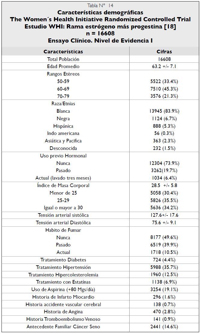 Características demográficas Estudio WHI