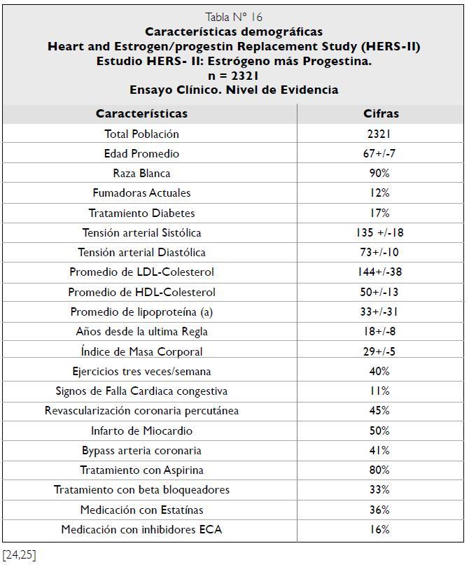 Características demográficas Estudio HERS - II