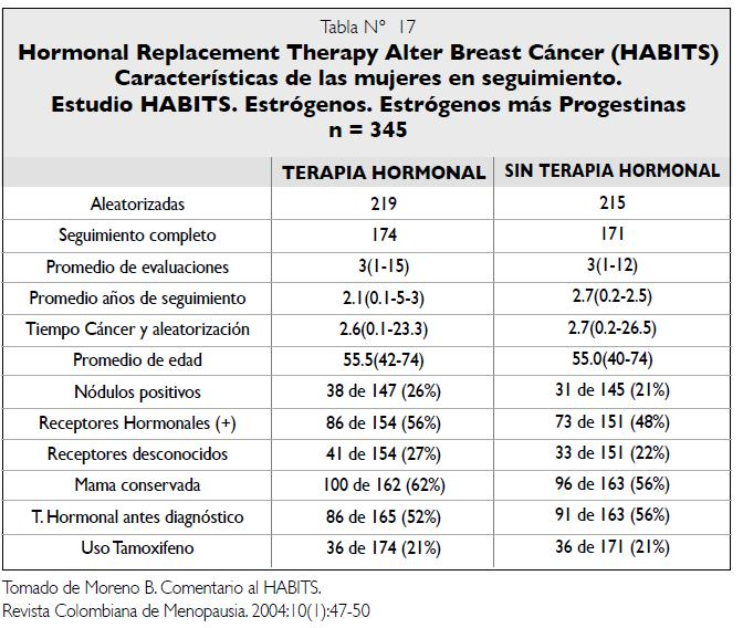 Resultados estudio HABITS - Terapia hormonal