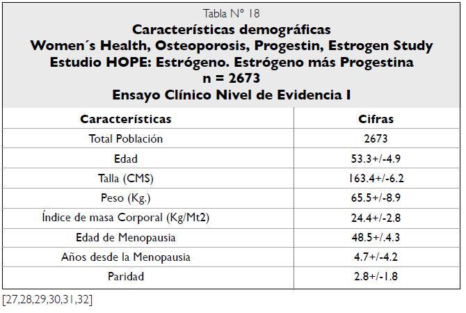 Características demográficas Estudio HOPE