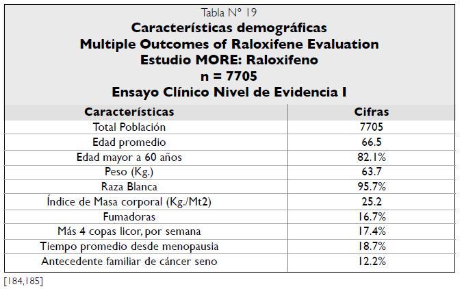 Características demográficas Estudio MORE