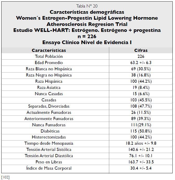 Características demográficas Estudio WELL-HART