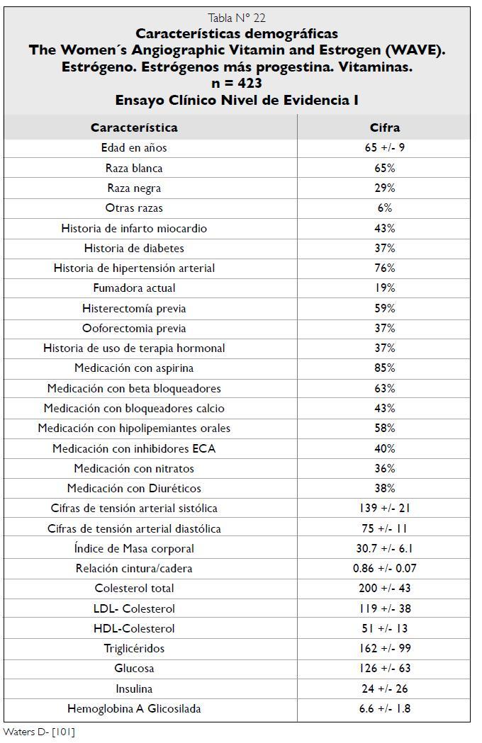 Características demográficas Estudio WAVE