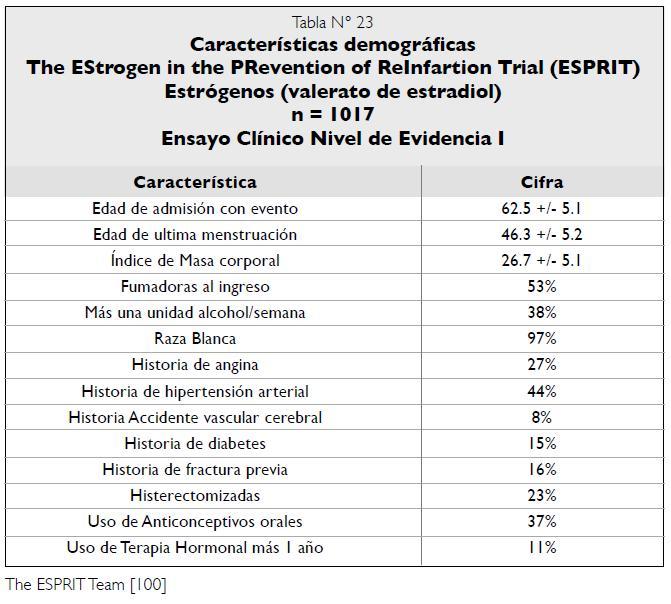 Características demográficas Estudio ESPRIT