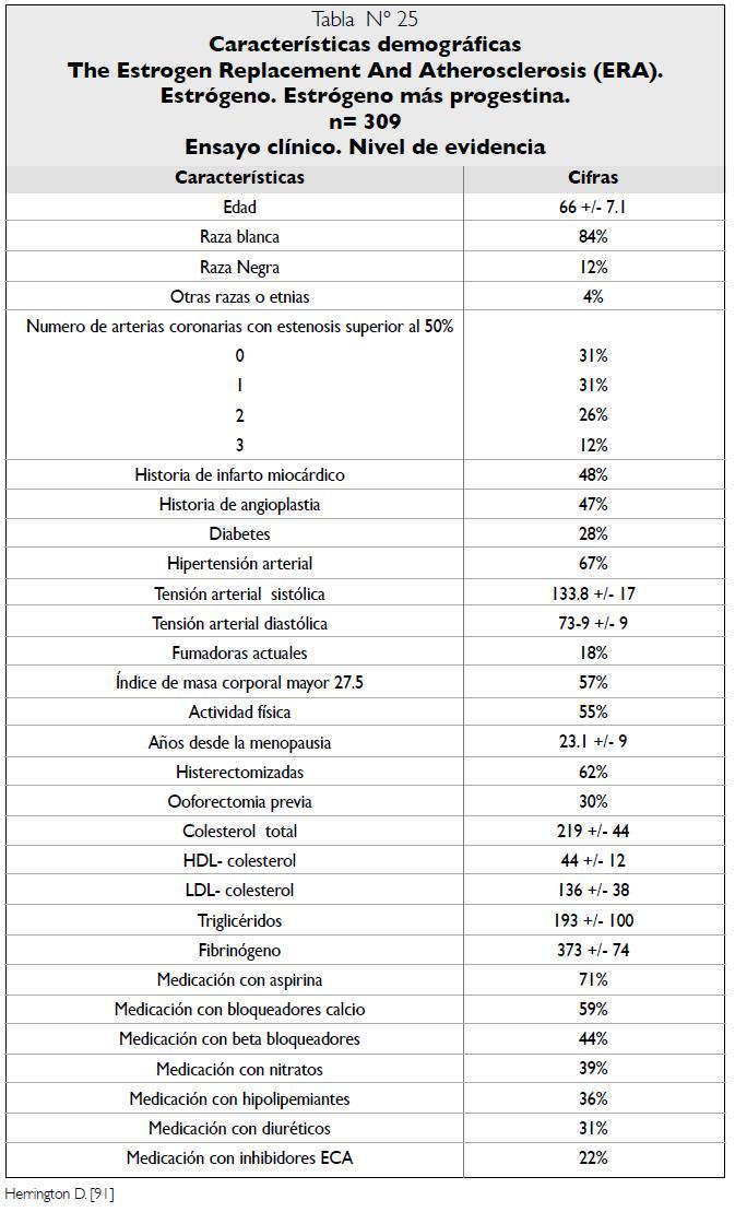 Características demográficas Ensayo clínico ERA