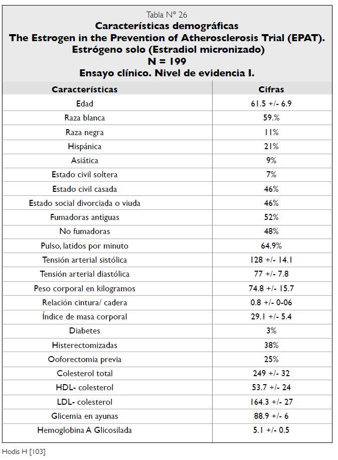 Características demográficas Ensayo clínico EPAT