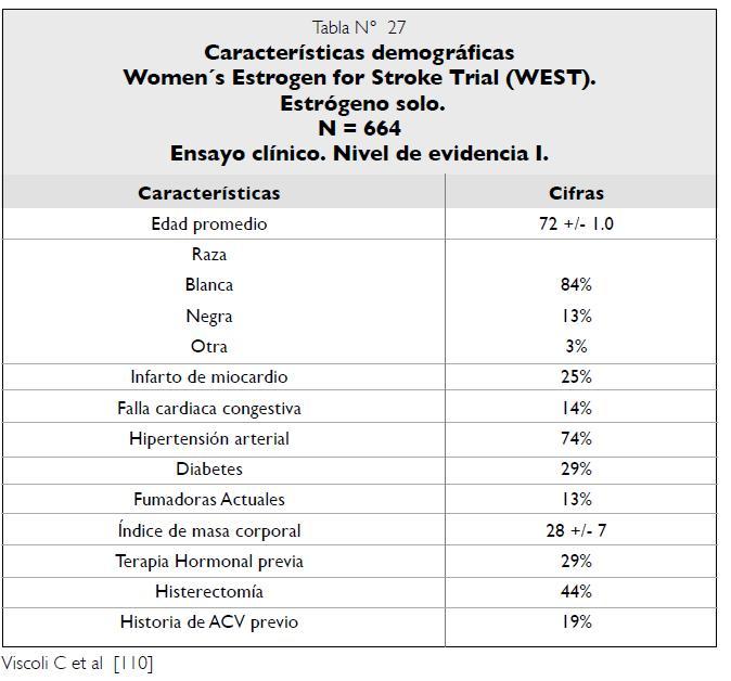 Características demográficas Ensayo clínico WEST