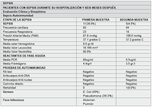 Paciente con SIRS durante su hospitalización