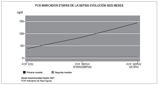 PCR Marcador etapas sepsis