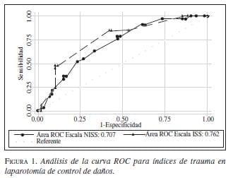 Análisis de la Curva ROC para Índices de Laparotomía