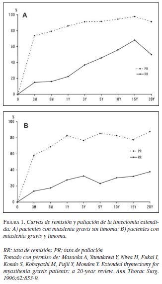 Curvas de Remisión y Paliación de la Timectomía Extendida