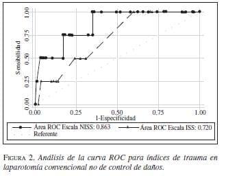 Análisis de la Curva ROC para Índices Trauma de Laparotomía Convencional